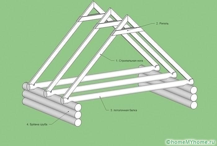 Схема расположения стропильных балок
