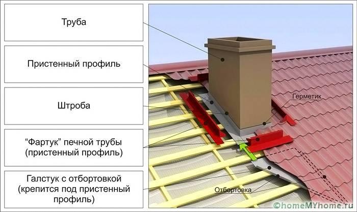 Схема обводки дымоходной трубы