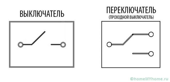 Сравнение схемы работы обычного и проходного устройства
