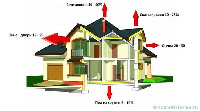 Примерные величины теплопотерь через ограждающие конструкции