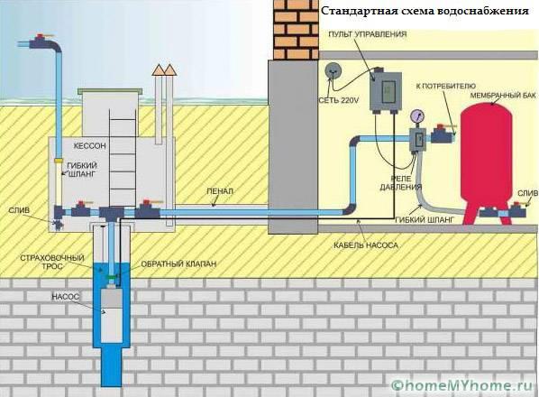 Индивидуальное водоснабжение загородного дома