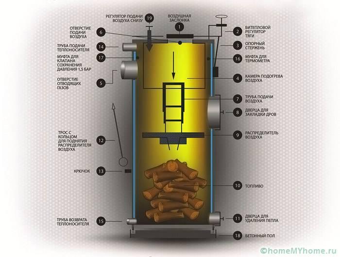 Основные элементы котлов отопления продолжительного горения