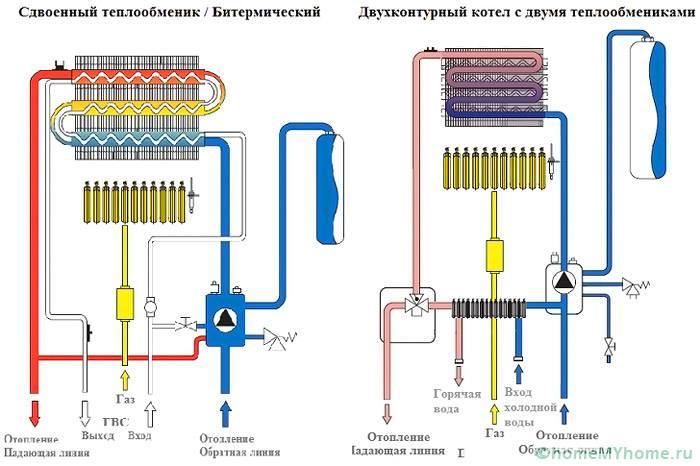 Схема подключения двухконтурного газового котла, на которой показан принцип работы устройства