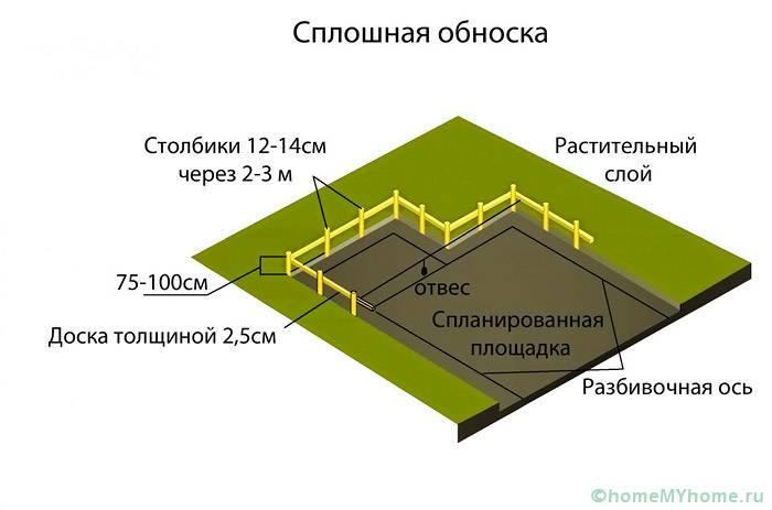 Делается разметка фундамента на подготовленной площадке