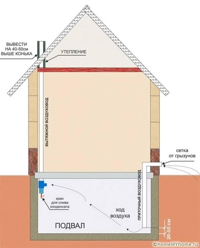 Типичная схема вентиляции с естественным перемещением воздуха