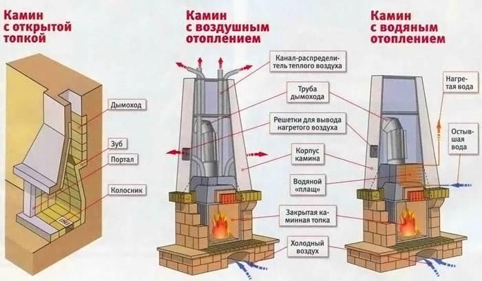 Конструкции для воздушного и водяного отопления