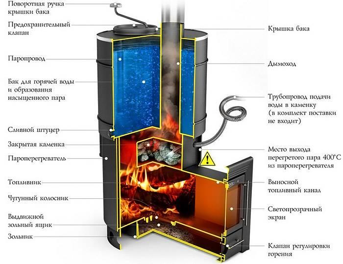 В конструкцию дня бани добавляют бак с водой, устройство для образования пара, иные специфические элементы