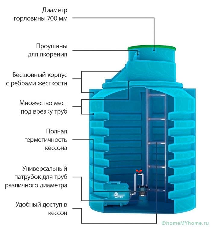 Конструкция пластиковой камеры для скважины