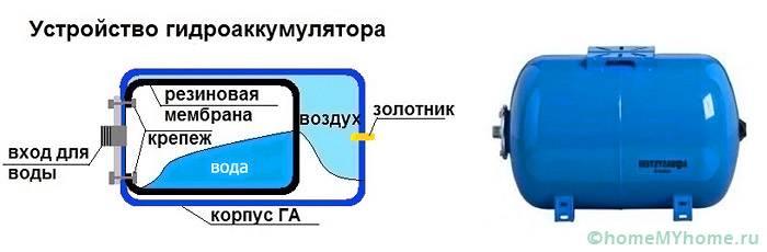 Типовой гидроаккумулятор
