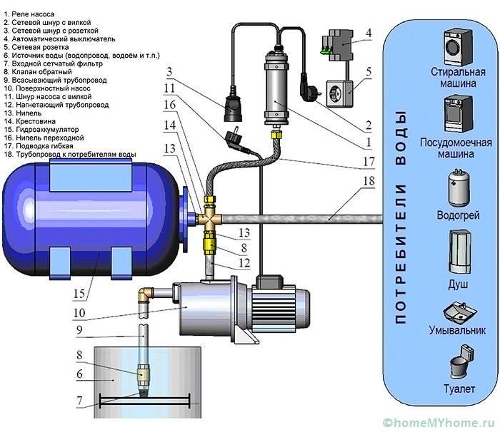 Типовая схема водообеспечения дома