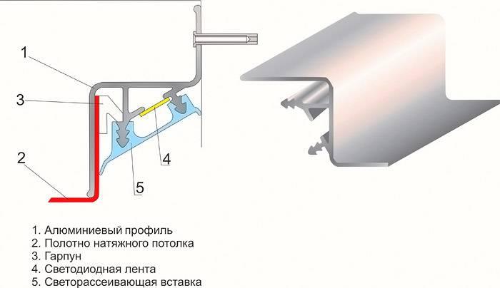 Схема крепления профиля для парящего потолка