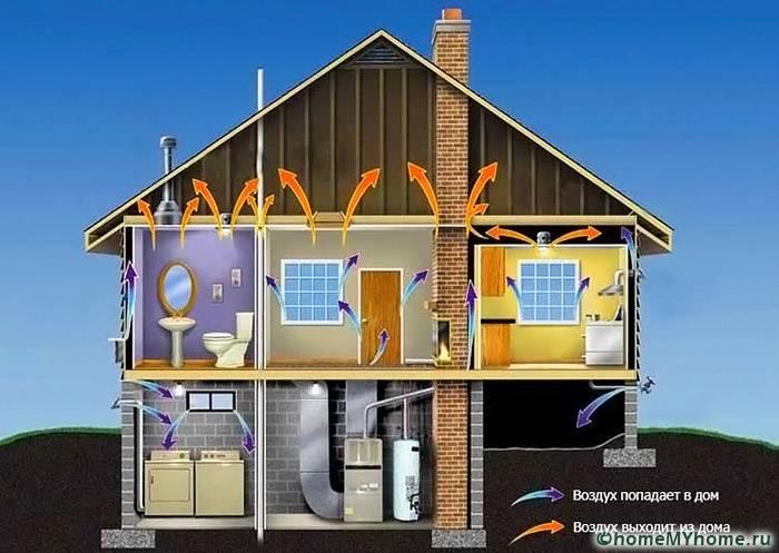 Для исключения ошибок рассматривают все пути поступления и выхода воздуха из объекта недвижимости