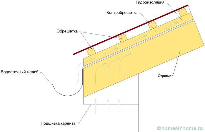 Схема, при которой обеспечивается качественная вентиляция