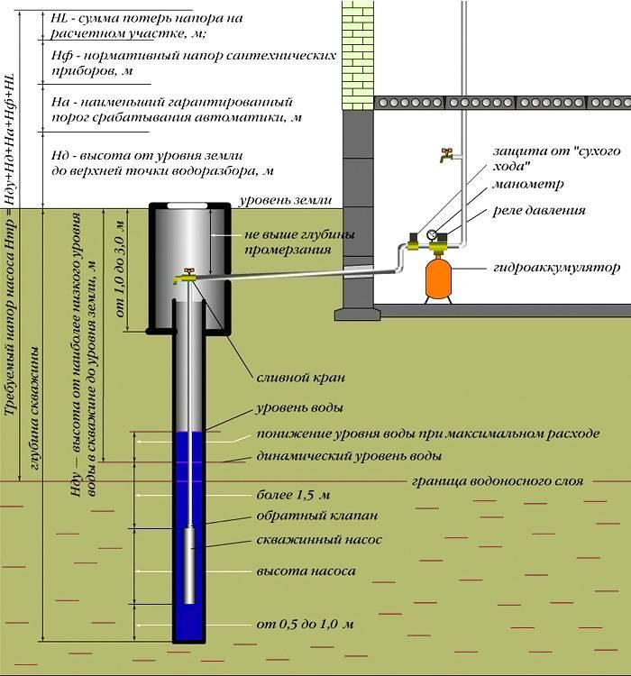 Схема водопровода с наличием скважины
