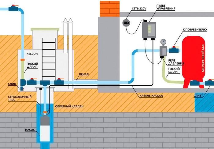 Стандартная схема водопровода частного дома