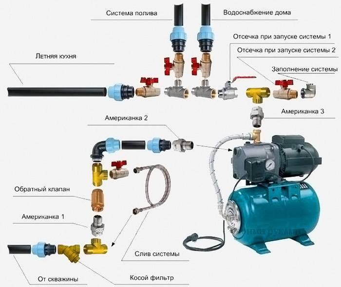 Схема подключения оборудования к водопроводной системе