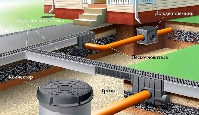 Традиционные элементы, входящие в состав системы отвода осадков
