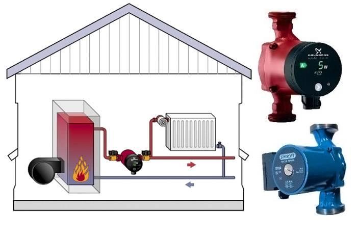 Схема отопления с наличием насоса для принудительной циркуляции