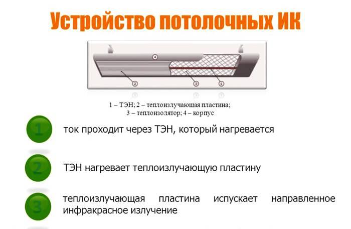 Устройство обогревателя на потолке