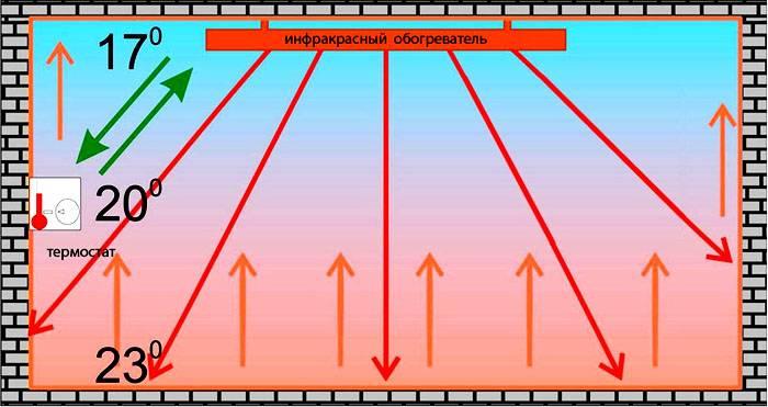 Эта схема поможет точнее настроить работу термостата
