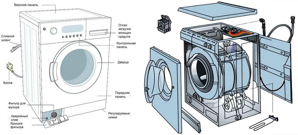 Схема устройства стандартной модели