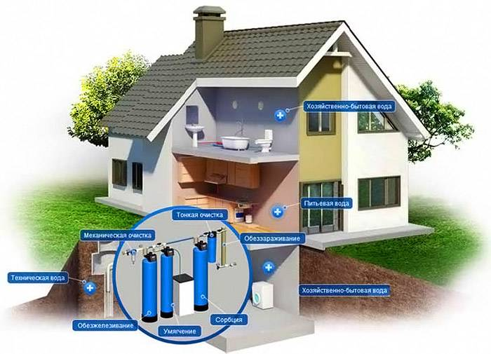 Основная схема водопроводной сети с многоуровневой системой фильтрации