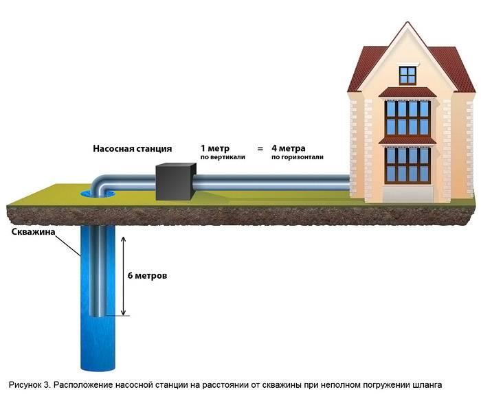 Схема расположения станция непосредственно у источника