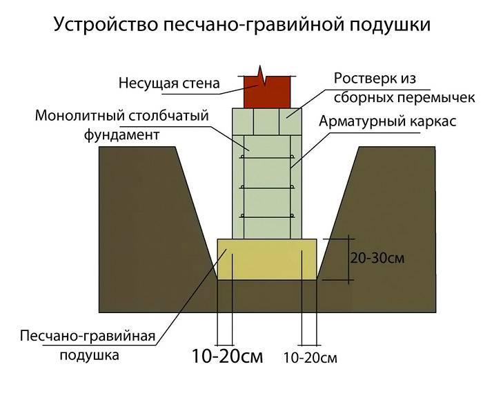 Схема создания выравнивающего слоя для массивного фундамента