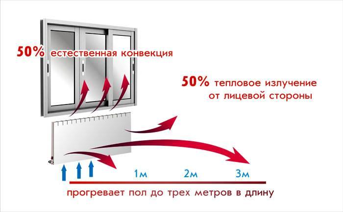 Некоторые конвекторы при определенном размещении способны прогревать напольное покрытие на расстоянии до 2-3 метров