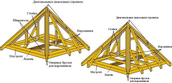 Конструктивное исполнение шатровой крыши
