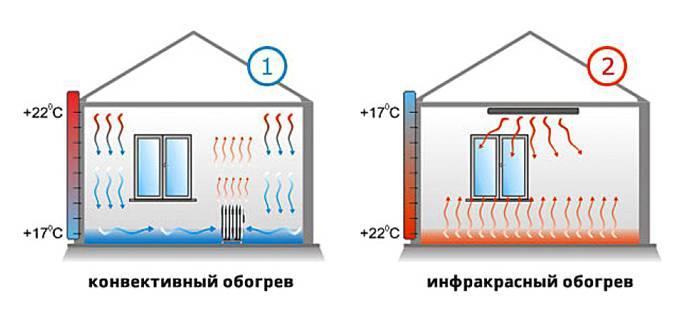 Сравнение инфракрасного и конвективного отопления
