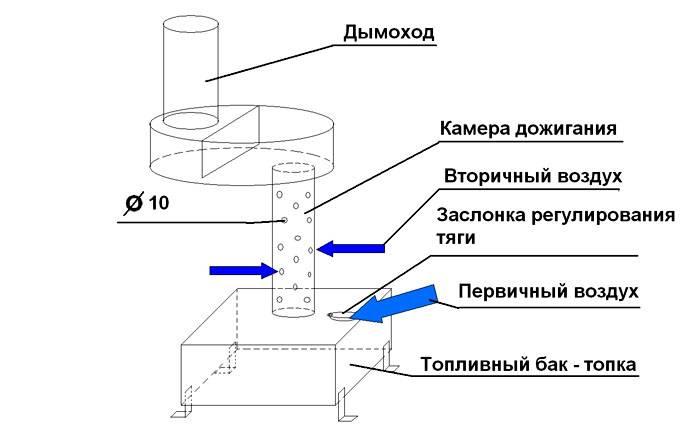 Основные элементы отопительной конструкции данного типа