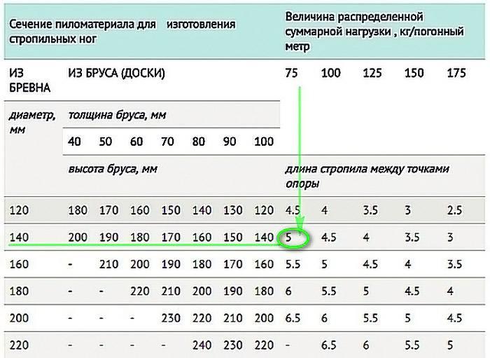 Предлагается взглянуть на таблицу, определяющую сечение стропил