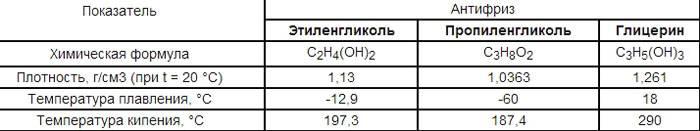 В таблице можно видеть важные характеристики антизамерзающих жидкостей