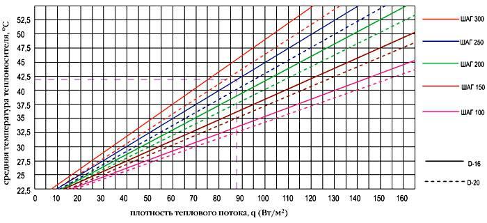 На графике отображена зависимость теплоносителя от теплового потока и сечении труб