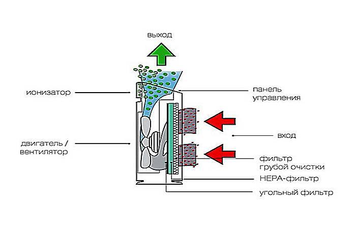 Комбинирование HEPA-фильтров с другими аналогами
