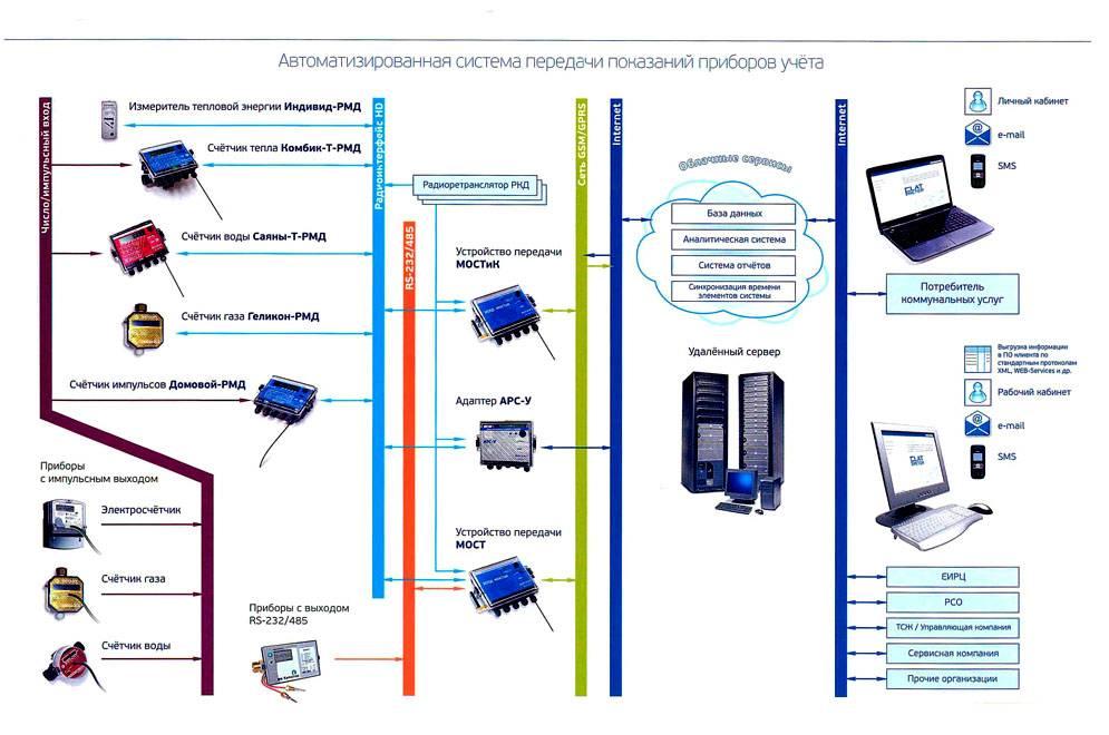 Схема подключения приборов учёта с выходом на различные устройства