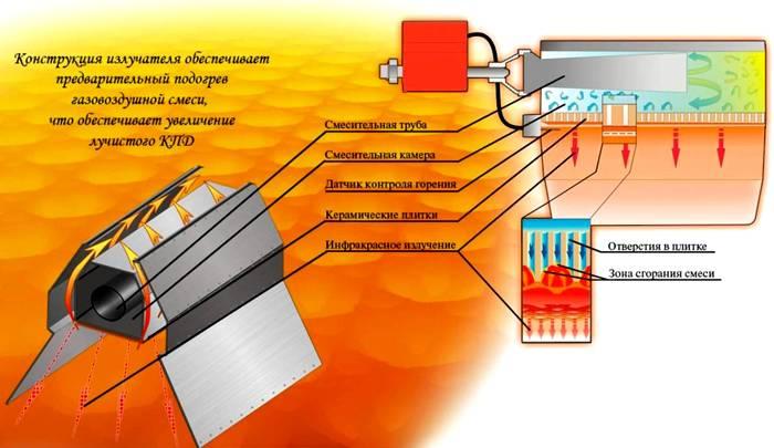 Принцип работы инфракрасного обогревателя на газу