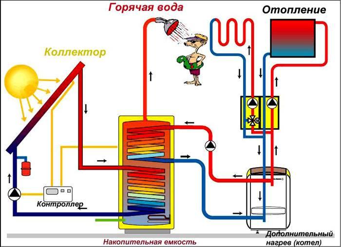 На схеме показано перемещение жидкости