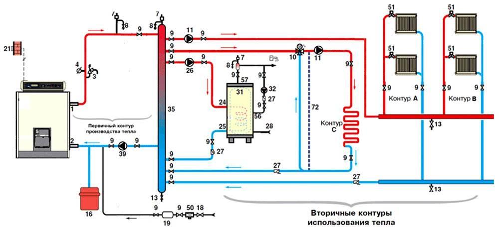 Схема применения гидрострелки в сложной системе отопления