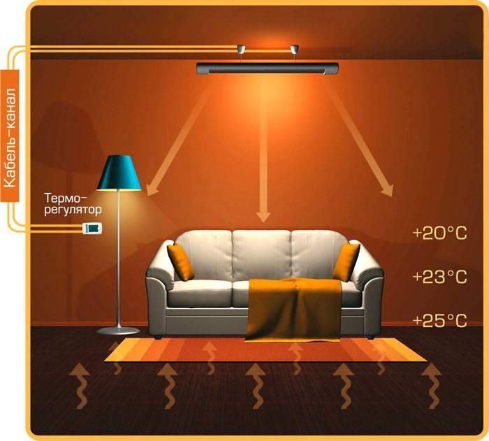 Движение тепловой энергии при использовании оборудования с инфракрасным излучением