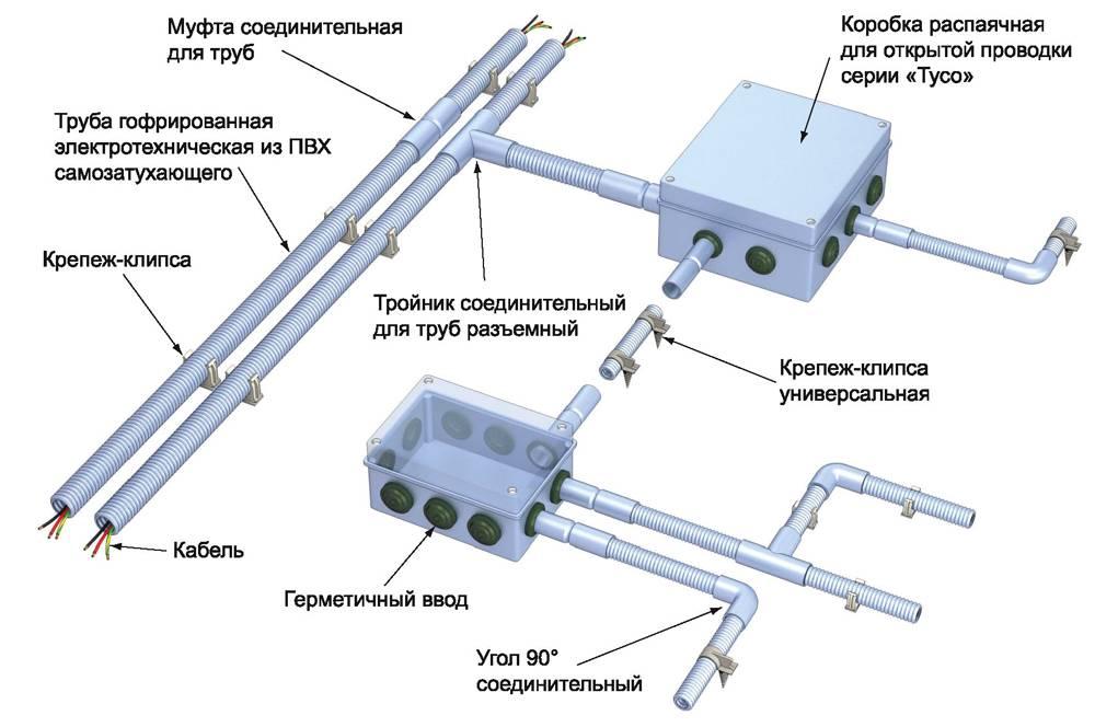 Схема монтажа гофрированной защиты для электрокабеля