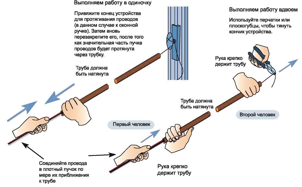 Последовательность действий для протяжки провода в гофрозащите