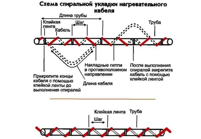 Схема для спирального закрепления