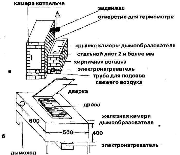 Схема простого устройства коптильни