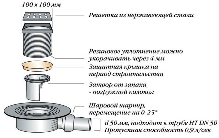 Конструкция устройства для оттока воды