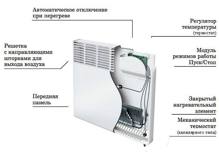 Составляющие части прибора