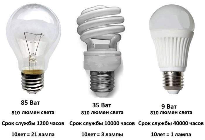 Основные типы источников света