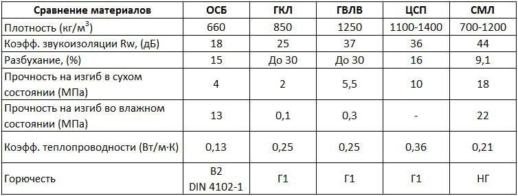 Отличие характеристик ОСП от параметров других вариантов