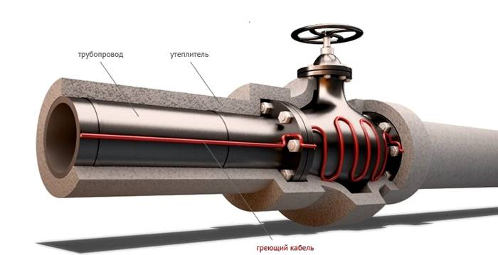 Один из вариантов системы отопления трубы в разрезе